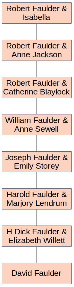 Faulder Ancestry