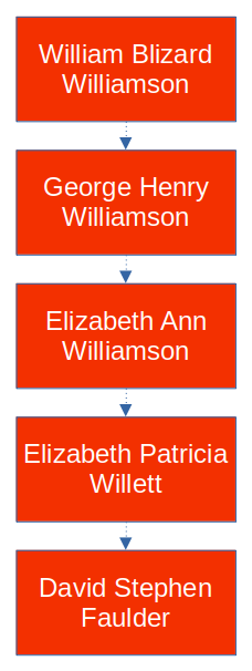 Link between myself and the Williamsons